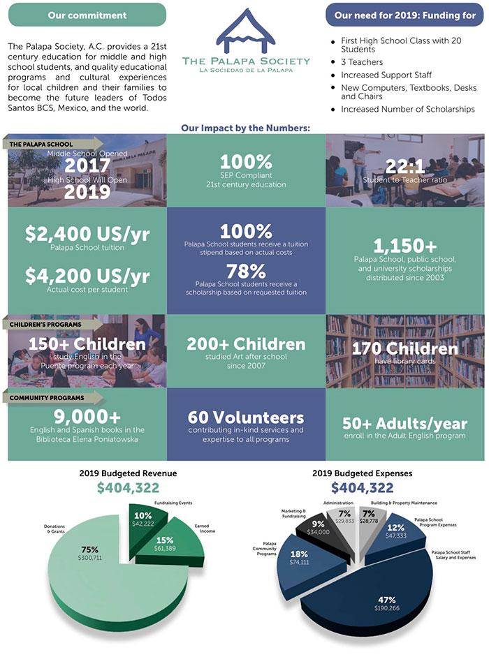 2019 Impact statement